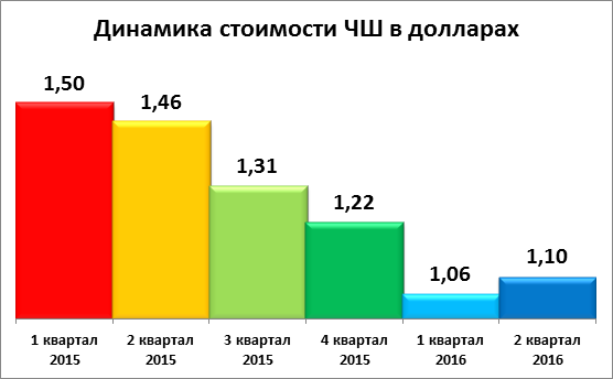 """Индекс """"ЧаркиШкварки"""": в кризис набор """"выпить и закусить"""" стал ближе к народу"""