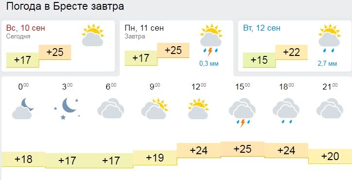 До 29 градусов тепла ожидается в Беларуси в понедельник