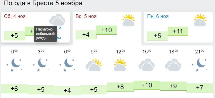 До 12 градусов тепла будет в Беларуси в выходные