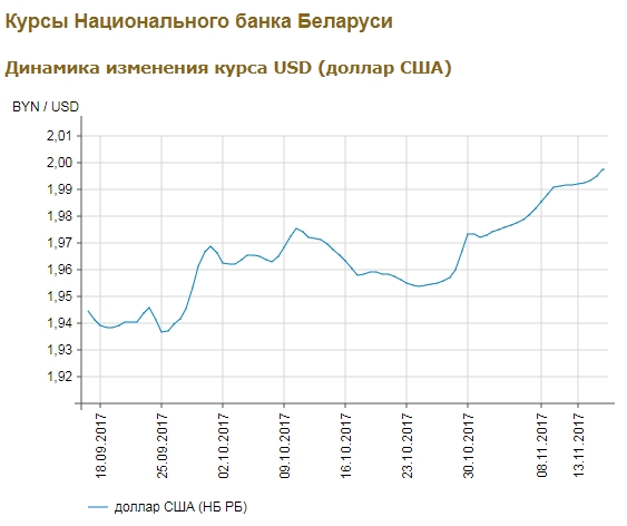 Доллар на бирже преодолел психологическую отметку в 2 рубля