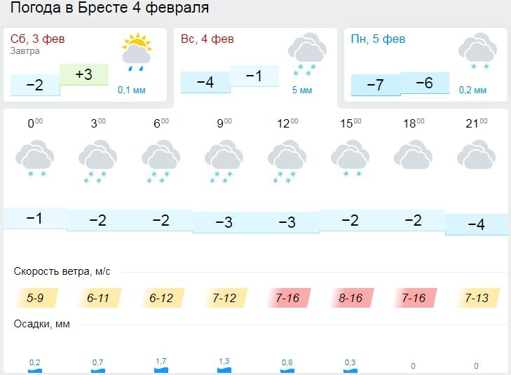 На выходные из-за ветра объявлен оранжевый уровень, а к началу недели вернутся морозы