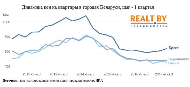 Итоги 2017 года на рынке жилья: в Бресте начали дорожать квартиры