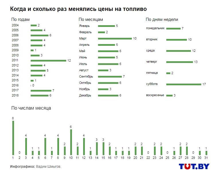 С 14 апреля в Беларуси бензин дорожает, дизель — дешевеет