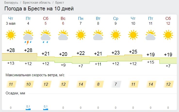 До 30 градусов тепла ожидается в Беларуси 4 мая