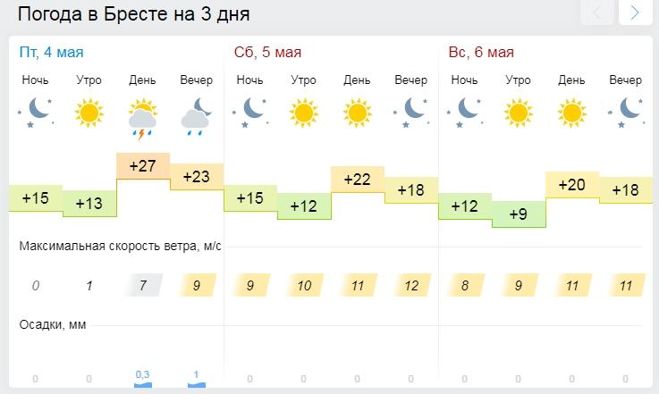3 мая в Бресте обновился температурный рекорд 41-летней давности. Почти 30 градусов
