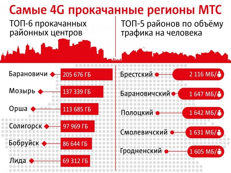 МТС назвал самый 4G прокачанный регион. Вы не поверите, но это...