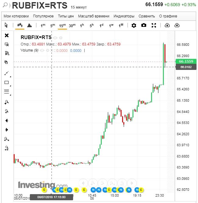 На открытии торгов БВФБ в четверг российский рубль резко упал