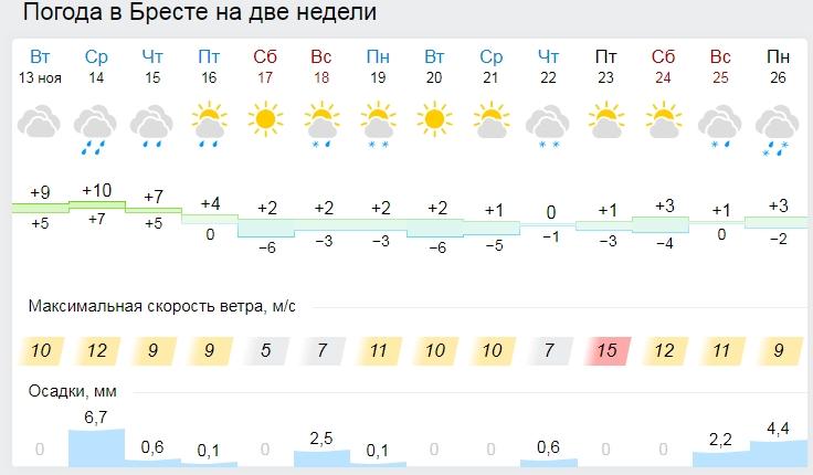 В среду погода ухудшится: сильные осадки, налипание мокрого снега, гололедица