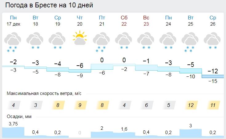 Погода на неделю: снег и морозы до минус 18 °С Где это так?