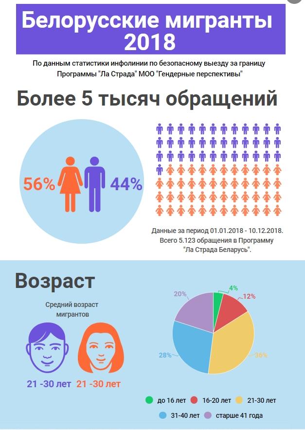 На работу в Польшу и Германию. Куда чаще всего отправляются белорусские мигранты