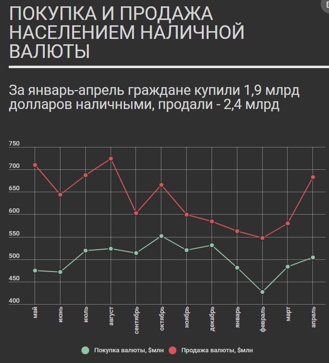 Майские каникулы опустошили валютные заначки белорусов