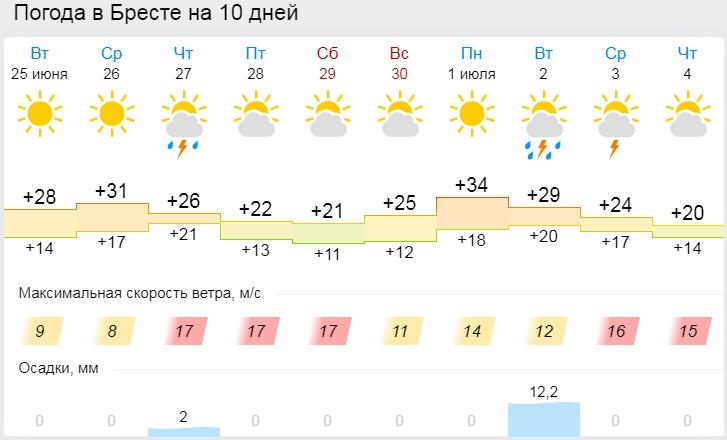 В среду — последний день жары, а в четверг погода изменится