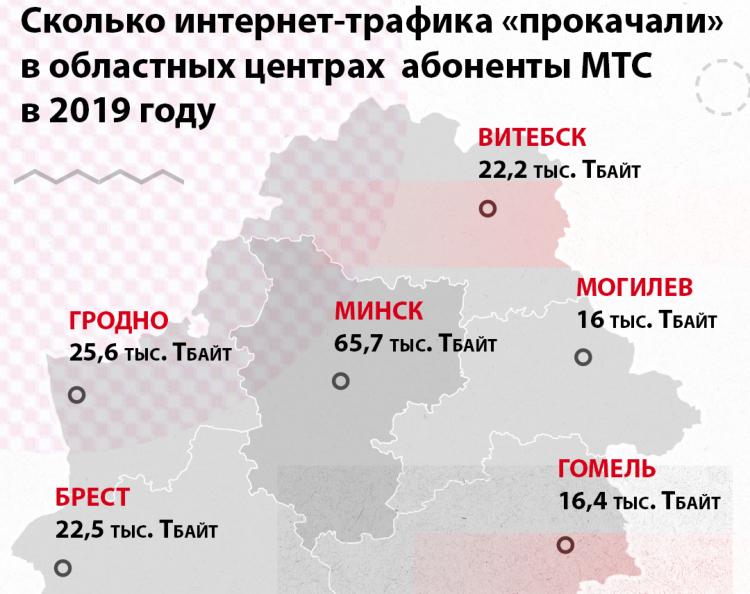 МТС: самая «качающая» базовая станция Беларуси находится в Бресте