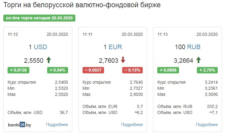 Курс евро в обменниках превысил 3 рубля, доллар вырос до 2,76 рубля