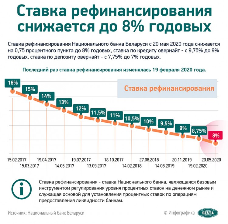 Ставка рефинансирования в Беларуси снижена до 8%