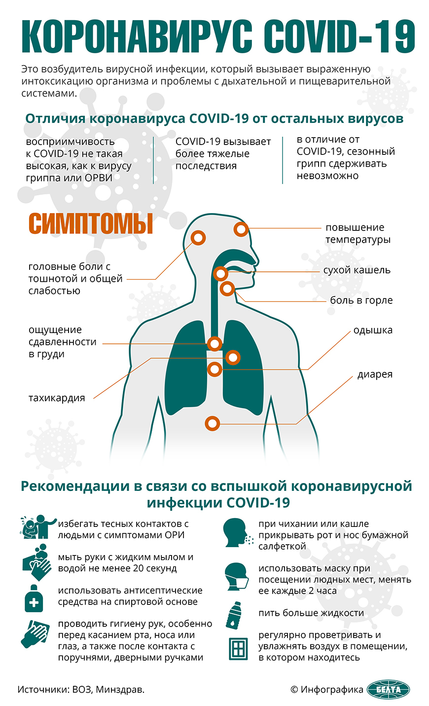 Минздрав: в Беларуси на 22 мая выздоровели и выписаны 12 833 пациента с COVID-19
