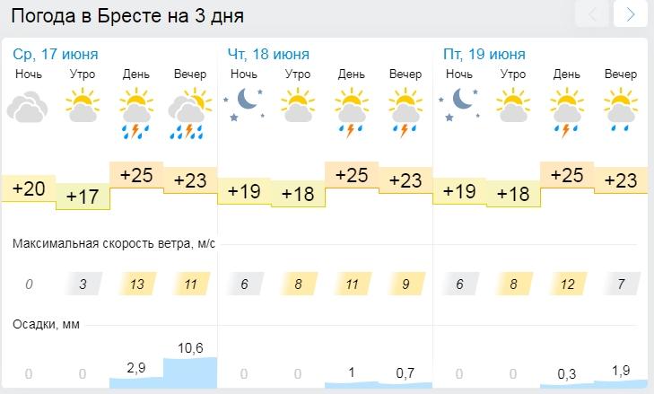 Внимание, опять оранжевый! В четверг Беларусь накроет непогода