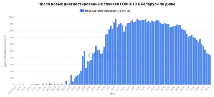 Статистика Минздрава по заболевшим COVID-19 на 25 июня